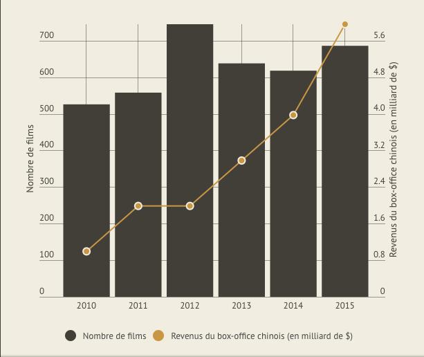 Nombre de films produits en Chine et chiffre d'affaire du box-office chinois (2010-2015). Sources : National Bureau of Statistics of China et Hollywood Reporter.