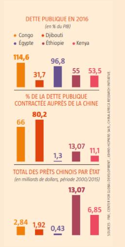 Néocolonialisme : La Chine, qui propose des prêts aux pays africains, détient 40% de la dette des pays africains.